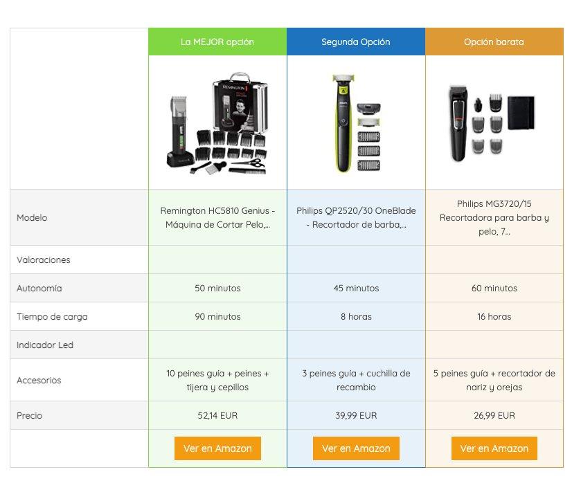 tabla comparativa de productos